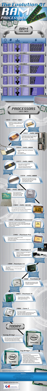 Evolución de la memoria RAM y los procesadores #infografia #infographic