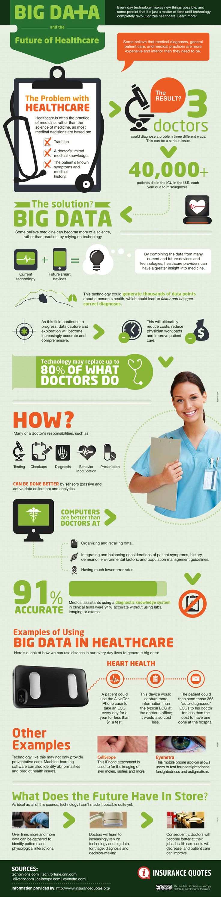 #BigData and the future of healthcare #DigitalHealth #infographic