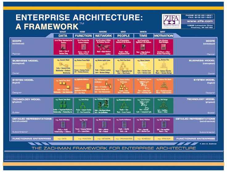 Use of UML 20    Diagrams    for Systems    Architecture    Modeling        Enterprise       architecture        Business