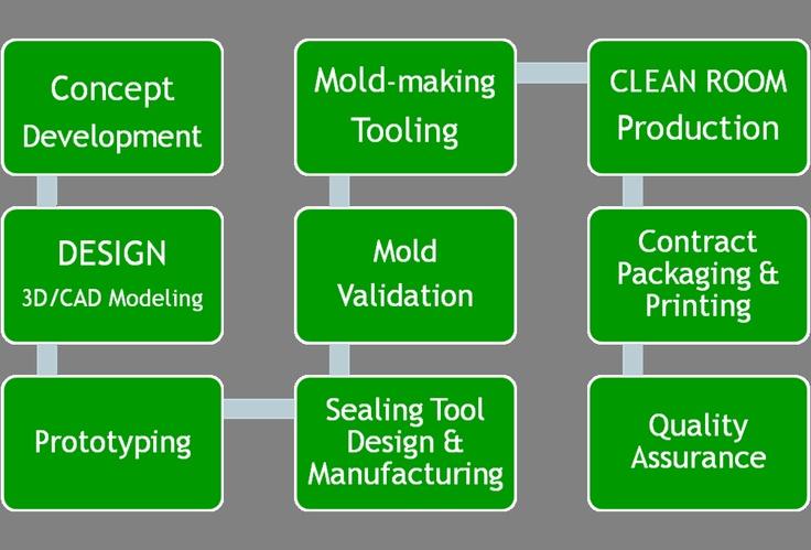 Our process diagram