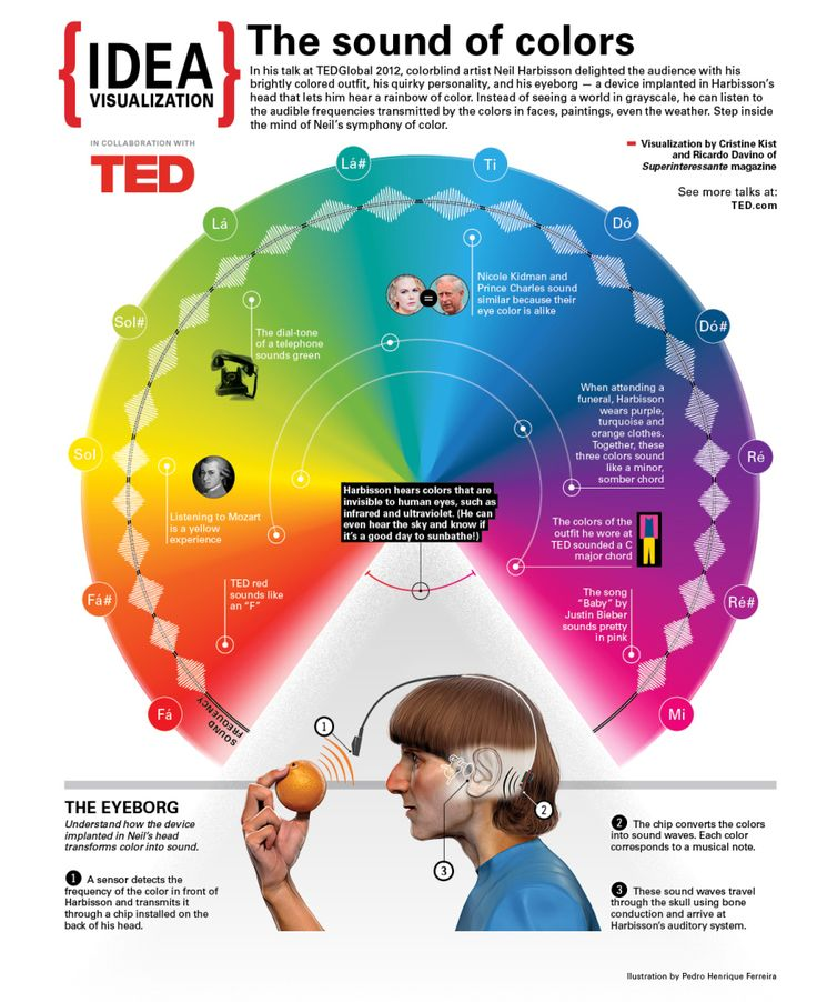#TEDBlog.  The sound of color: Neil Harbisson's talk visualized.