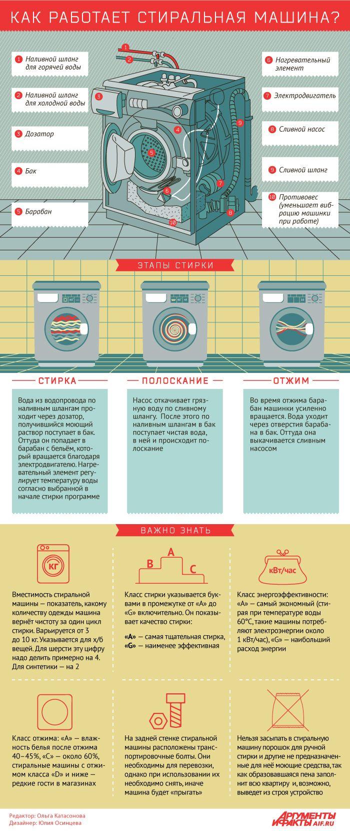 Как работает стиральная машина? Инфографика | Инфографика | Вопрос-Ответ | Аргументы и Факты