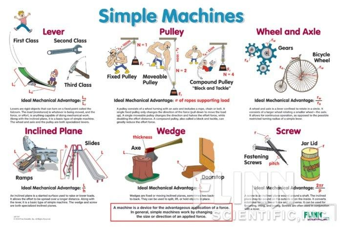 simple machines poster rube goldberg pinterest simple simple machines and poster. Black Bedroom Furniture Sets. Home Design Ideas