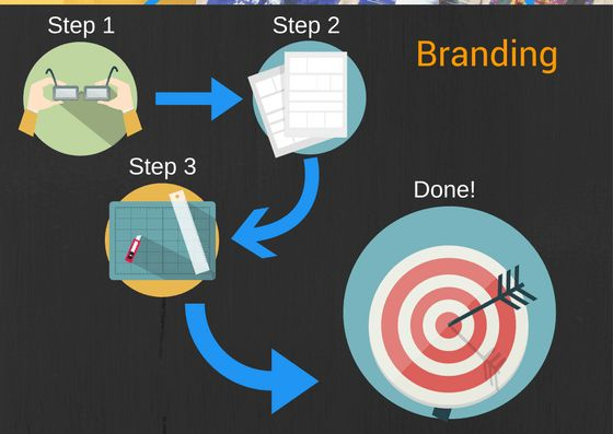 You need to know these seven basic things to start your website design journey in 2017.