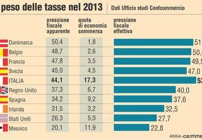 Informazione Contro!: Pressione fiscale e deficit su nel terzo trimestre...