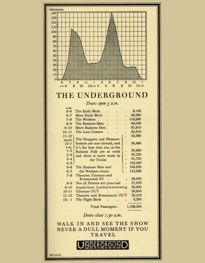 Визуализация данных в рекламе лондонского метро 1928 года. В 1928 году руководство лондонской подземки решило упростить жизнь пассажирам с помощью анализа больших данных и инфографики, выпустив рекламу с информацией о распределении пассажиропотока по времени суток. Беглого взгляда на картинку достаточно, чтобы понять, что в час пик в метро лучше не спускаться, а лучшим временем для поездки интроверта (не считая самых ранних и поздних часов) будет промежуток между 11 и 15 часами.