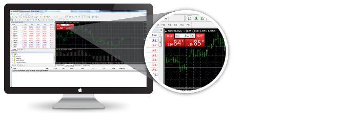 The Best MT4 Mac OS Trader, Download Forex MT4 Platform