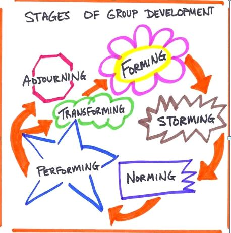 introduction to interpersonal relationship development