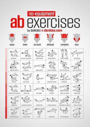 No-Equipment Ab Exercises Chart - Bodyweight exercises always recruit more than one muscle group for each exercise so it is impossible to isolate and work one muscle group specifically by doing one type of exercise. It is however possible to increase the load targeting specific muscle groups with specific exercises so that they respond the most to the challenge. The following chart helps you find the exercise that helps focus more on specific abdominal muscle groups for best results.