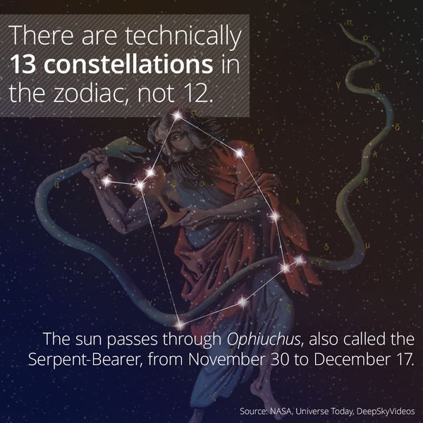 I learned something cool on the @curiositydotcom app: The 13th Zodiac Constellation, Ophiuchus