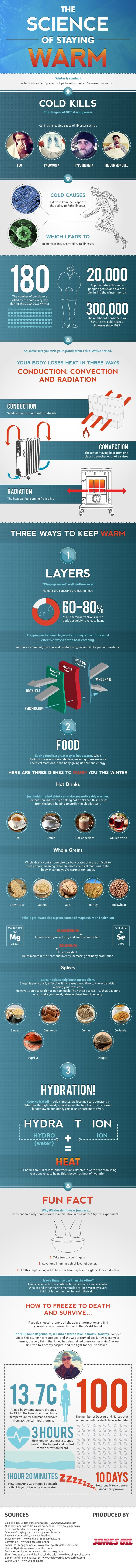 The Science of Staying Warm
