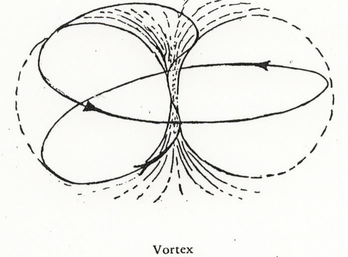 TORUS-BREATHING technique: The Heart and the Universe have essentially the same shape. Both are Toroidal. The Universe's shape appearing in 3 dimensions is the Toroidal shape of the electro-magnetic field: (see picture at right from www.ArthurYoung.com) The Heart's shape is similar: