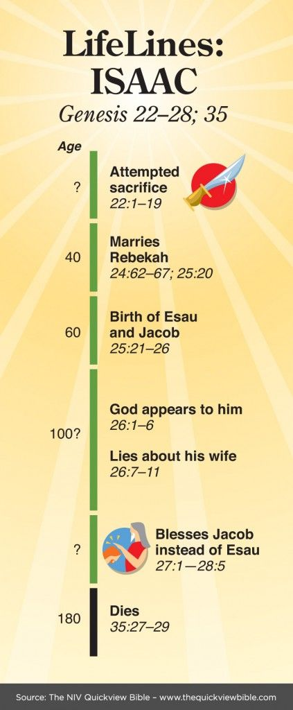 thequickviewbible.com » Life of Isaac chart
