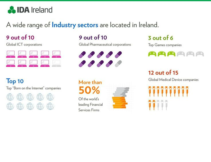 FDI in Ireland  Information on industry sectors in Ireland