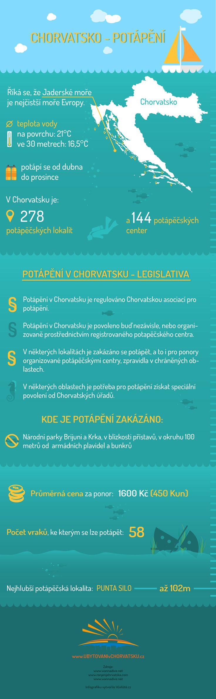 Infografika o potápění v Chorvatsku