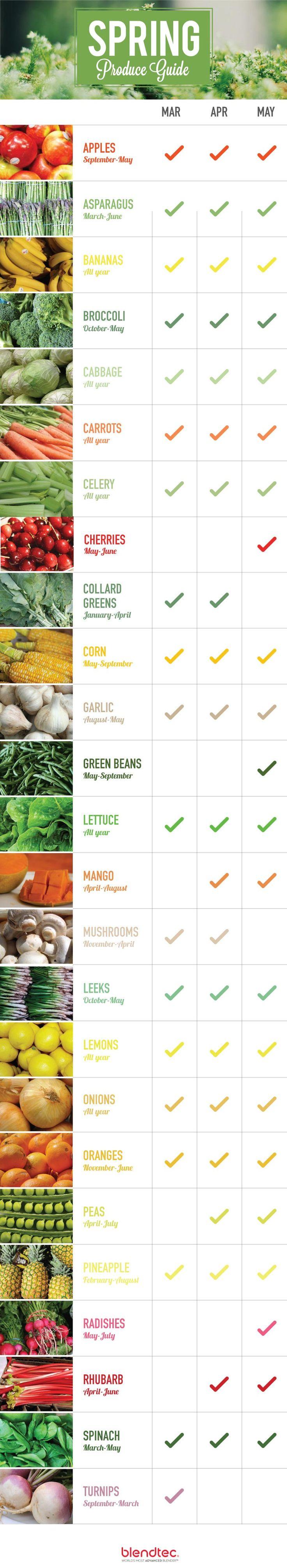 Seasonal food - Spring produce.