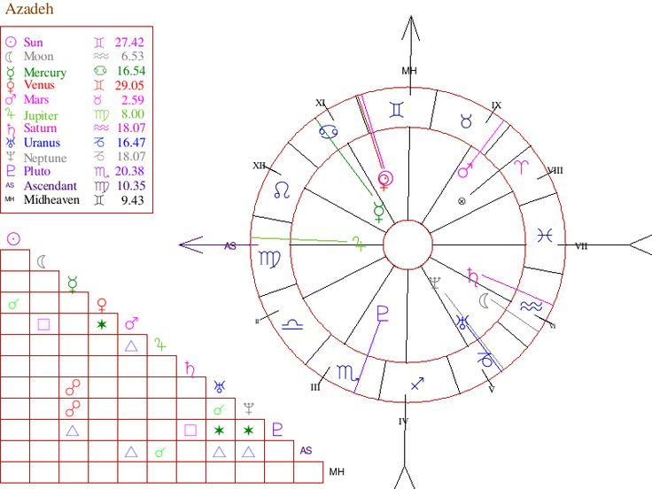 Free astrology birth chart report