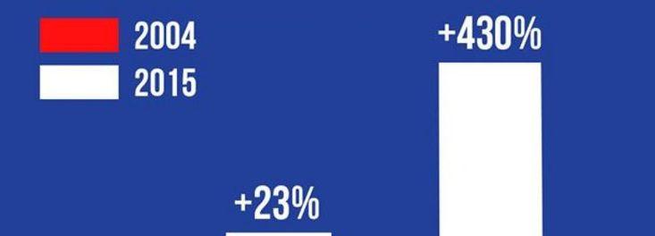 #Seat capacity growth like this... # http://gewerbe.angebote.city/blog/2018/01/08/seat-capacity-growth-like-this/