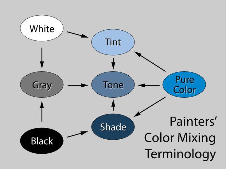 Tint-tone-shade
