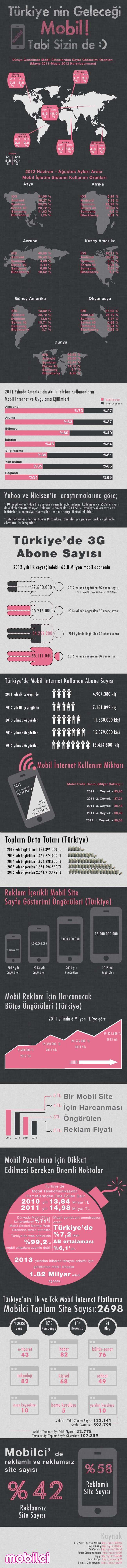 Türkiye'nin Geleceği #Mobil - #infographic #infografik