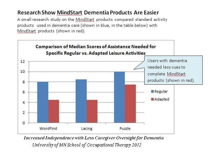 41 best mindstart puzzles for alzheimer dementia images on pinterest how and why mindstart products work best to provide therapeutic activities for people with dementia fandeluxe Image collections