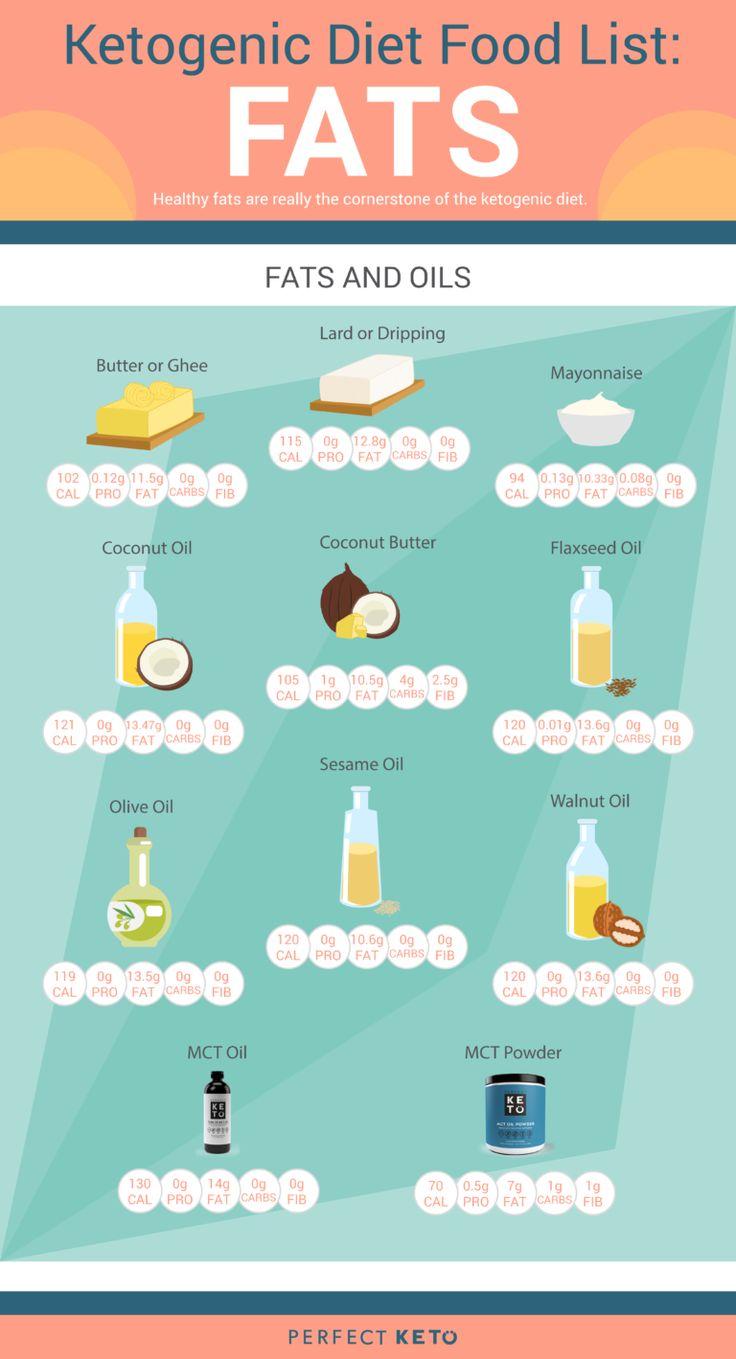Keto Diet Foods: The Full Ketogenic Diet Food List | Keto Diet Suplement 8