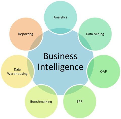 The 25+ best Bi business intelligence ideas on Pinterest - obiee developer resume