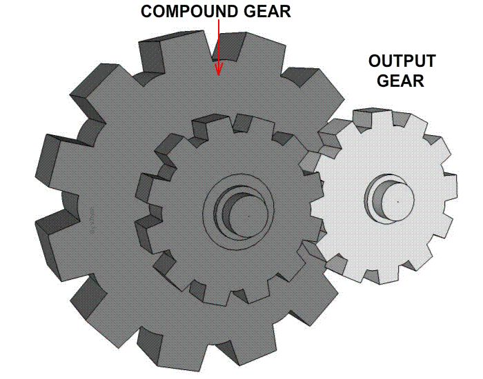 Spur Gears and Simple Gear Trains