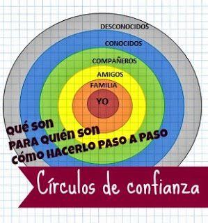 CíRCULOS DE CONFIANZA: http://www.trebolito.com/2015/06/circulo-de-confianza-aprendemos-los.html la mejor forma de analizar los distintos tipos de relaciones que tenemos y aprender los conceptos que necesitamos para ser más eficaces (conductas apropiadas, habilidades sociales, concepto de privacidad...)  Totalmente adaptable a las características de cada persona http://www.trebolito.com/2015/06/circulo-de-confianza-aprendemos-los.html