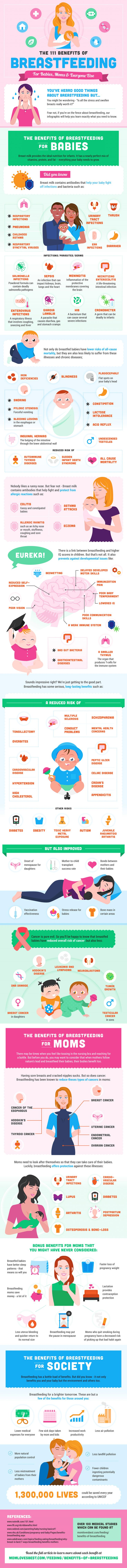 The 111 Benefits of Breastfeeding for Babies and Moms #infographic #Breastfeeding #Health #Child
