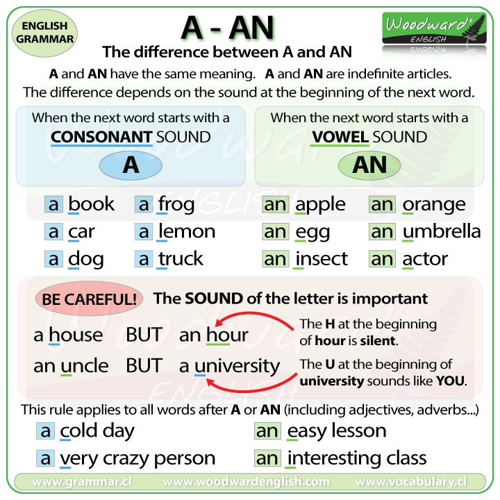 Resultado de imagen para a an grammar