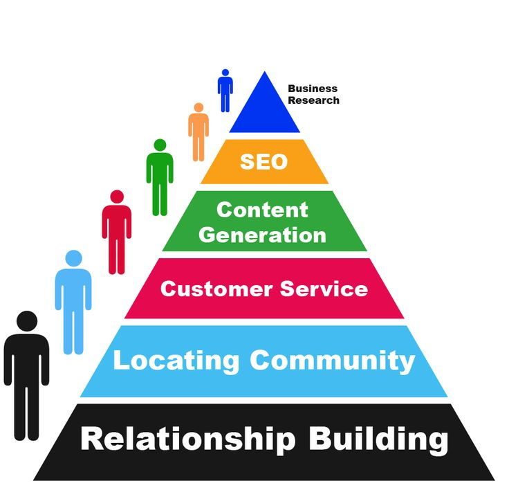 Community management pyramid