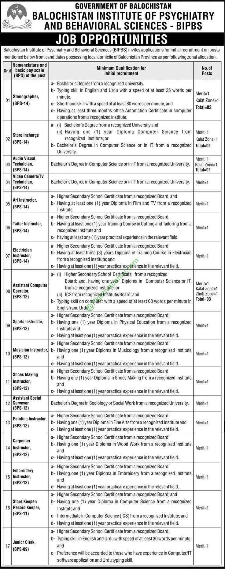 Balochistan Institute Of Psychiatry And Behavioral Sciences Bipbs Nts Jobs  Application Form Download 2017