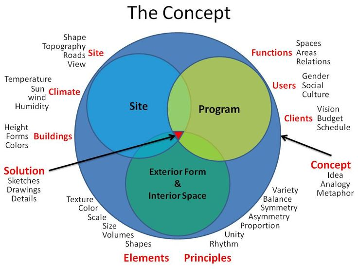 Architecture Design Process 131 best design process-diagram images on pinterest | architecture