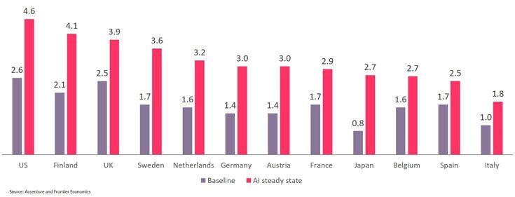 Искусственный интеллект позволит удвоить темп экономического роста в развитых странах уверены аналитики Accenture