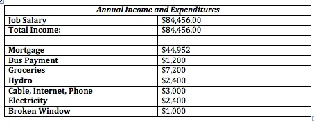 These are my annual expenses in total.