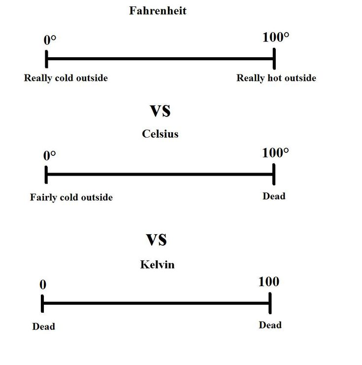 71 best I ❤ CHARTS HUMOR images on Pinterest Charts, Graphics - celsius to fahrenheit charts