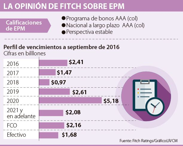 EPM recibió una calificación AAA con perspectiva estable