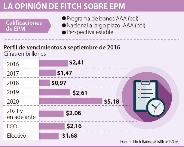 EPM recibió una calificación AAA con perspectiva estable