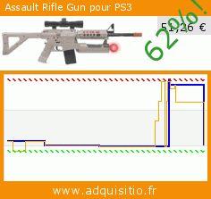 Assault Rifle Gun pour PS3 (Accessoire). Réduction de 62%! Prix actuel 51,26 €, l'ancien prix était de 135,60 €. http://www.adquisitio.fr/cta/assault-rifle-gun-ps3