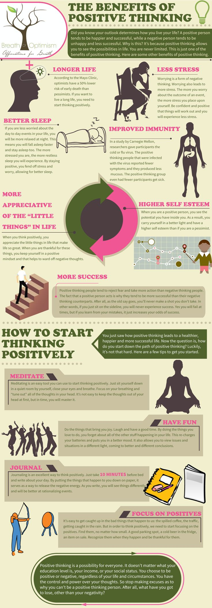 Do you know all of the benefits from positive thinking? Learn from this simple infographic