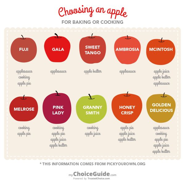 Picking the right apples for all your favorite apple recipes.