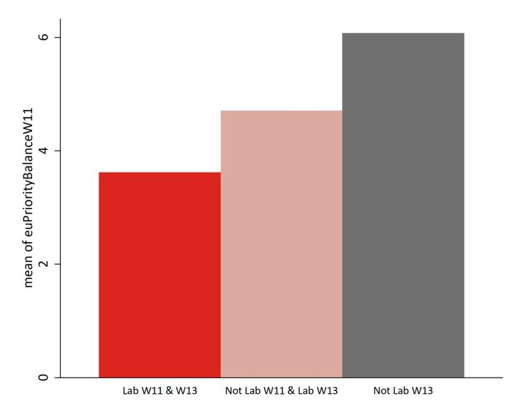 The Brexit election? The 2017 General Election in ten charts - The British Election Study