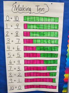 Making 10! great idea! First Grade Smiles  Done as partners ~ Each student had ten cubes of one color and a blank copy of the chart.  As a class, traded one color cube with our partner and colored in our chart to match.  Fantastic to reach all learners: oral, visual, kinethetic, tactile.