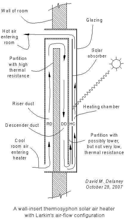 Larkin's thermosyphon solar air heater