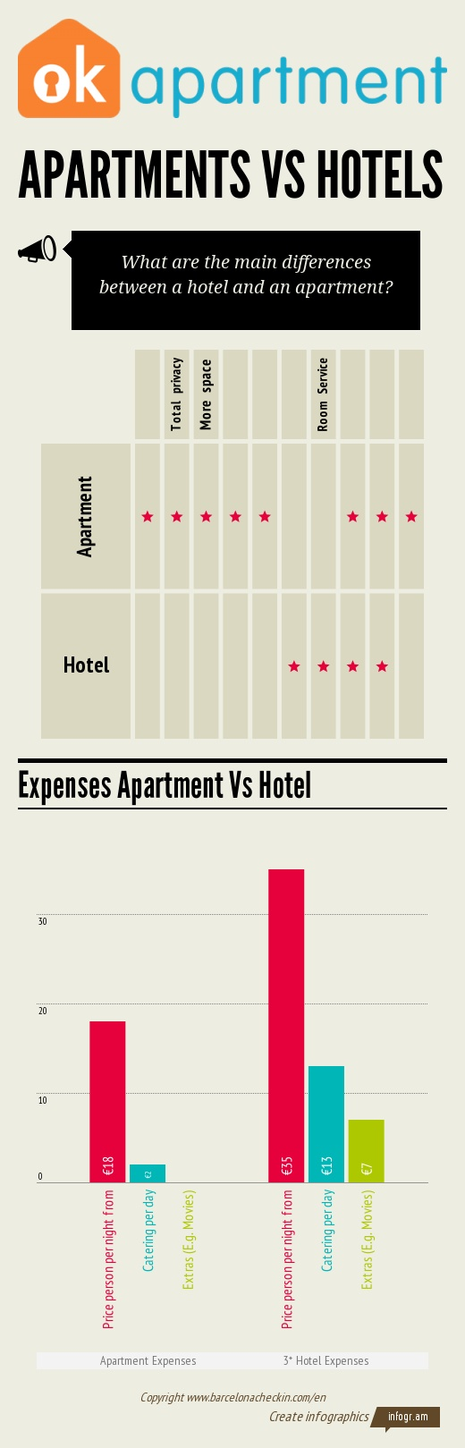 Most people assume that the best accommodation for them is a hotel, but in some cases, you may find that an apartment is better for you. Here is a comparison of the two types of accommodation.