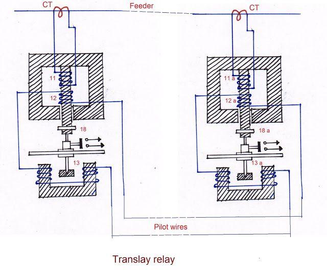 translay relay protection, translay protection, translay, Translay