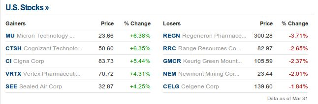 Top #Gainers And #Losers Today