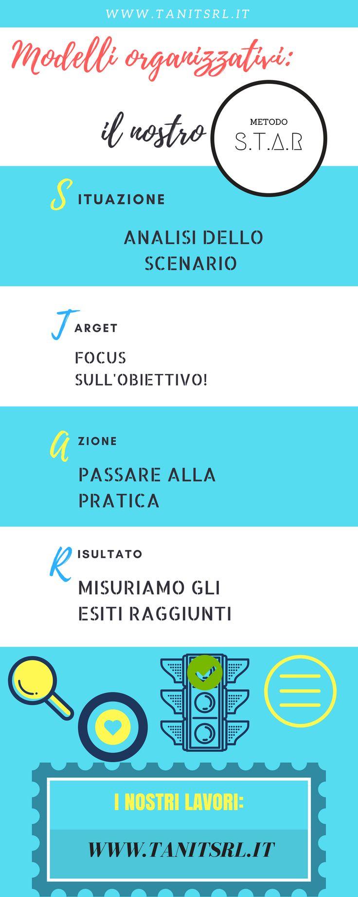 L'approccio della consulenza organizzativa
