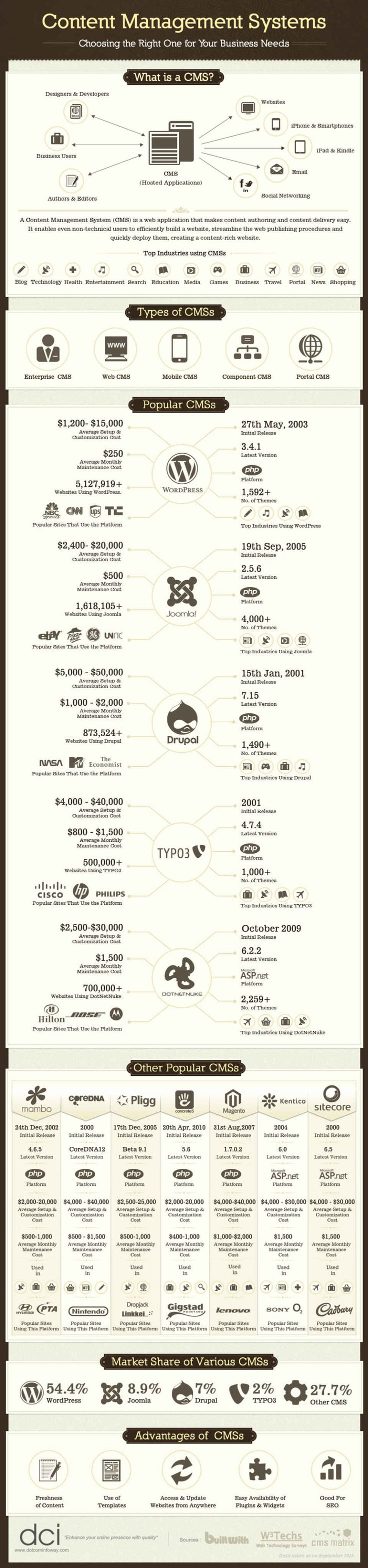 What Is A CMS And What Are Some Popular CMS | Infographic